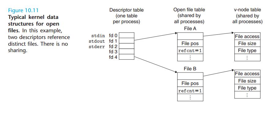 典型的打开文件的内核数据结构